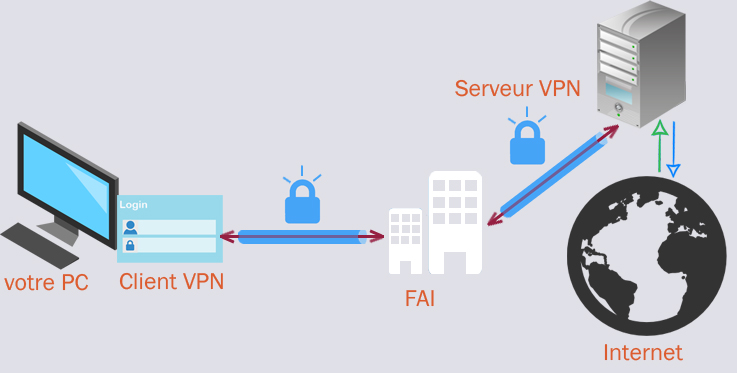 communication-vpn